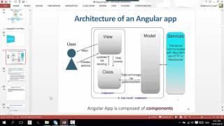 Angular 2 - Part 1