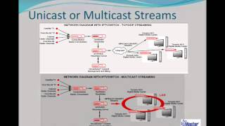 SysMaster IPTV Series Streaming Server
