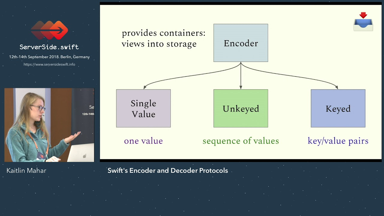 Swift's Encoder And Decoder Protocols