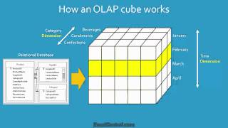 getlinkyoutube.com-Excel Tutorial: What is Business Intelligence and an OLAP Cube? | ExcelCentral.com