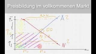 getlinkyoutube.com-VWL - Preisbildung auf dem vollkommenen Markt