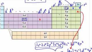 Electron configurations using periodic table explained in easy electron configurations using periodic table explained in easy tutorial crash chemistry academy youtube urtaz Image collections
