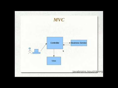 JSPs and Servlets Tutorial 15 - Understanding the MVC Pattern