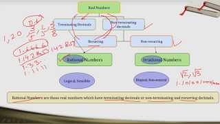 getlinkyoutube.com-CBSE - NCERT Class 9 Chapter 1 (Number System) Part 1 ( in Hindi)