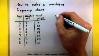 Statistics - How to make a cumulative frequency chart width=