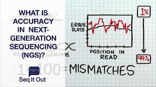 What is accuracy in Next-Generation Sequencing (NGS)? – Seq It Out #2