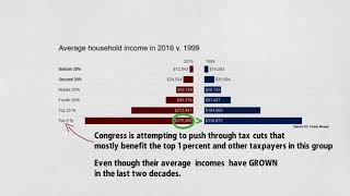 Why again are we talking about tax cuts for the rich?