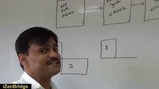 PMI-ACP : Value Stream Mapping : Lean