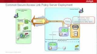 Avaya Secure Access Link Policy Server and Device Access Control