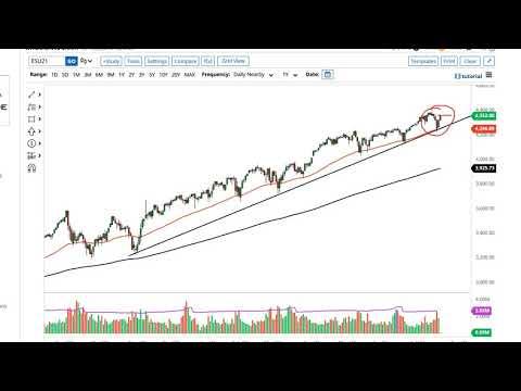 S&P 500 and NASDAQ 100 Forecast July 22, 2021