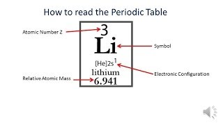 Periodic Table | How to read the info | Intro | Atomic Number | Relative Atomic Mass