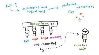 The Von Neumann Architecture width=