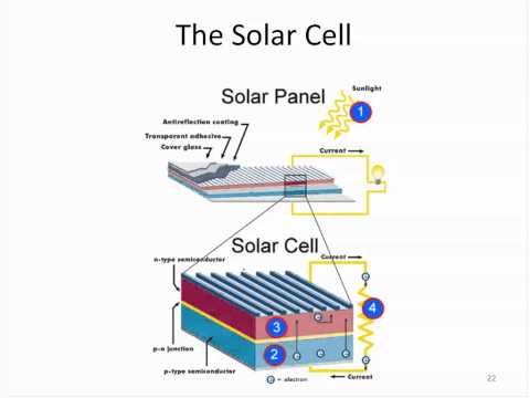 Amazing facts about the solar resource and how a solar cell works 07.18.2011