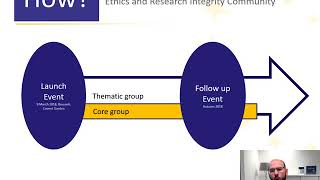 Ethics and Research Integrity Thematic group preparation