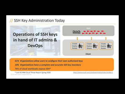 SSH Keys: Security Asset or Liability?