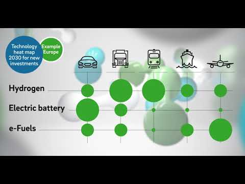 Decarbonization of transport