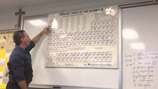 How to Memorize the Periodic Table Easily