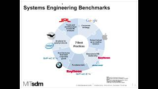 Systems Engineering Organizations