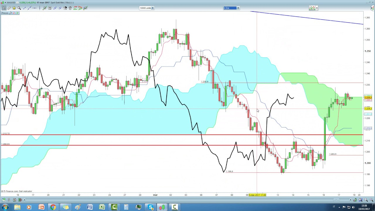 Analisi su Gold, Natural gas e CADJPY con Ichimoku