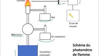 Principe photomètre de flamme