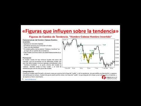 Análisis técnico: Figuras que influyen sobre la tendencia