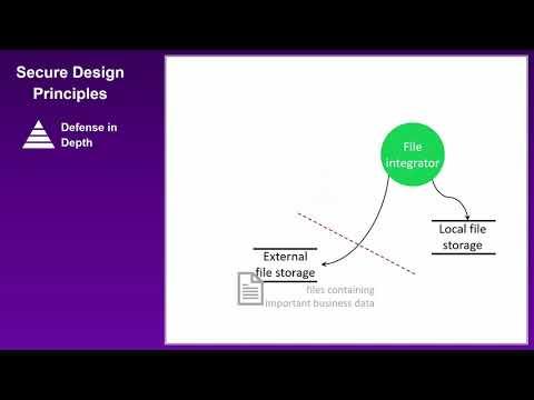 Secure Design Principles