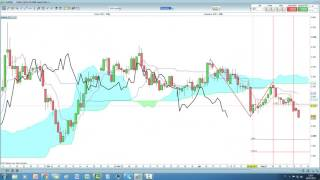 Video Analisi con Ichimoku del 16/05/2017