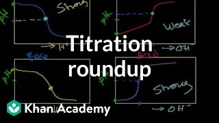 Titration Roundup