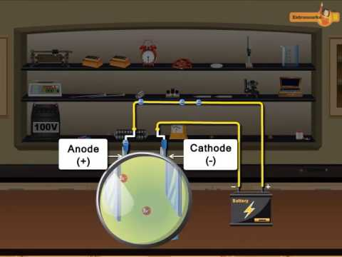 Electrolysis Tutorials for Chemistry CBSE Class 12th