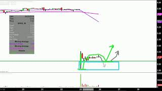 Sophiris Bio, Inc. - SPHS Stock Chart Technical Analysis for 06-25-18