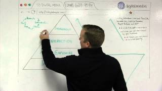 SS Digital Media - How to measure digital advertising efforts.