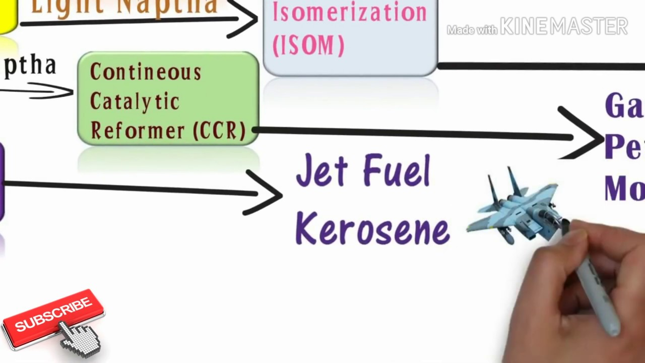 Download thumbnail for Petroleum Process Units & Product | Overview
