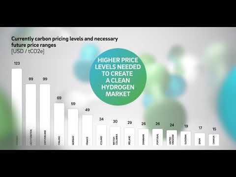 Effective CO2 pricing