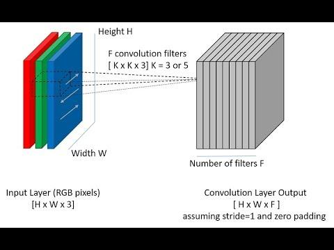 Building Deep Convolutional Neural Network (CNN) with TensorFlow- Part 1 ( Understanding CNN)