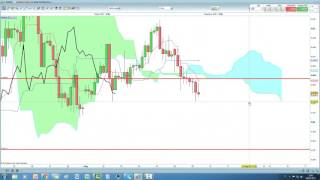 Video Analisi con Ichimoku del 09/05/2017