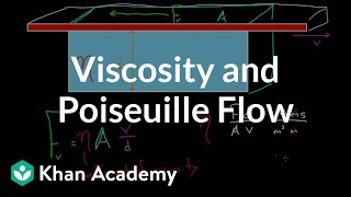 Viscosity and Poiseuille flow | Fluids | Physics | Khan Academy