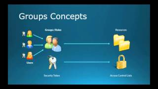 70-410 Objective 5.3 - Creating and Managing Groups and OUs on Windows Server 2012 R2 width=