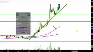 Sophiris Bio, Inc. - SPHS Stock Chart Technical Analysis for 04-30-18