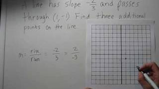 Given a Point and the Slope of a Line, Find Additional Points
