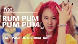 F(X) (에프엑스) - 첫 사랑니 (RUM PUM PUM PUM) [Edge Position Distribution]