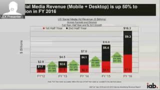 Internet Advertising Revenues