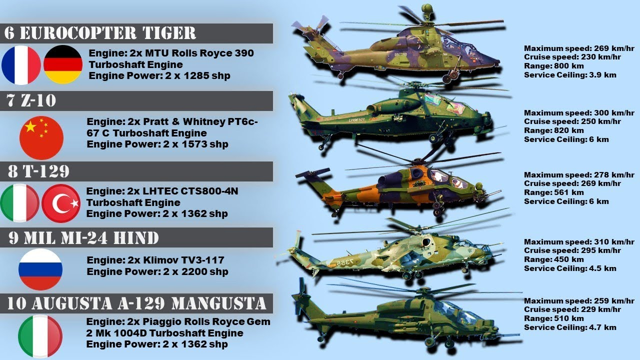 Top 10 Attack Helicopters in the World