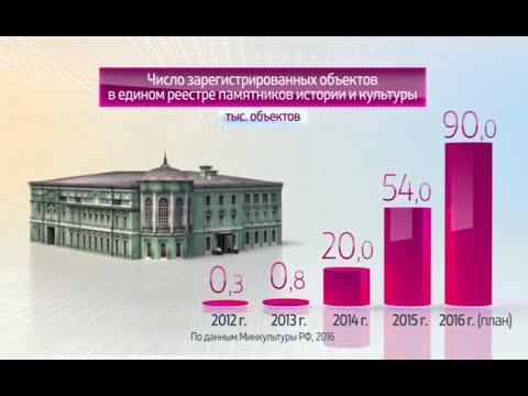Россия в цифрах. Сохранение памятников истории и культуры