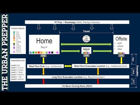 Prepping Architecture Diagram | Emergency Preparedness Organization