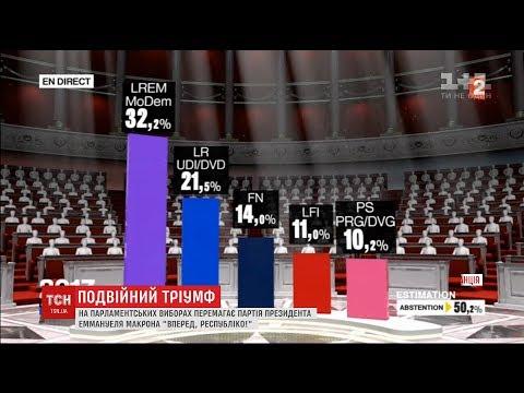Подвійний тріумф: партія Макрона перемогла в першому турі на парламентських виборах