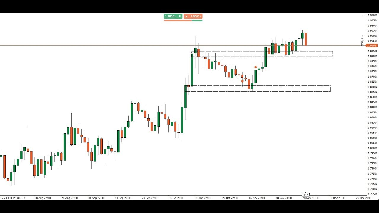 Come fare Trading con lo studio della Price Action