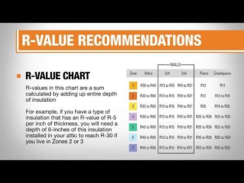 All About Insulation R-Values