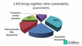Introduction to Sustainability Return on Investment - Part 1 width=