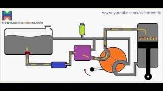 Animation How basic hydraulic circuit works. ✔