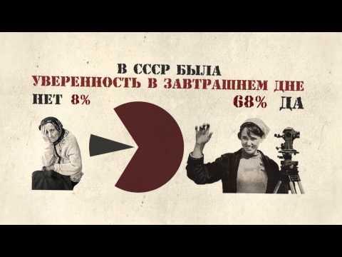 Результаты опроса об отношении к СССР
